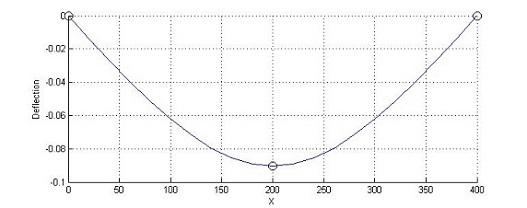 1D Beam elements finite element MATLAB code | matlab-fem com
