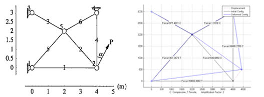 2D Truss elements finite element MATLAB code | matlab-fem com