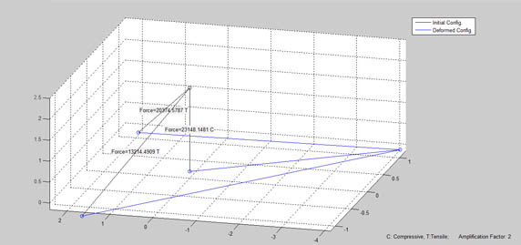 3D Truss elements finite element MATLAB code | matlab-fem com