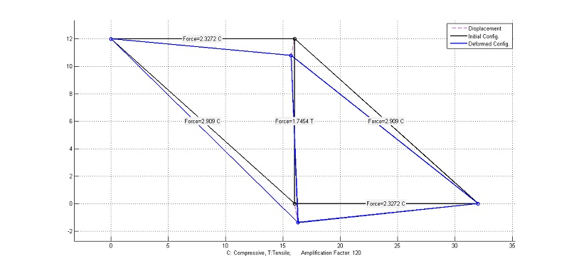 2D Truss elements finite element MATLAB code   matlab-fem com