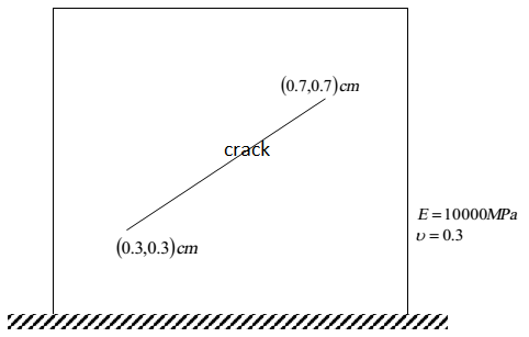 2D XFEM for Crack eXtended finite element MATLAB code